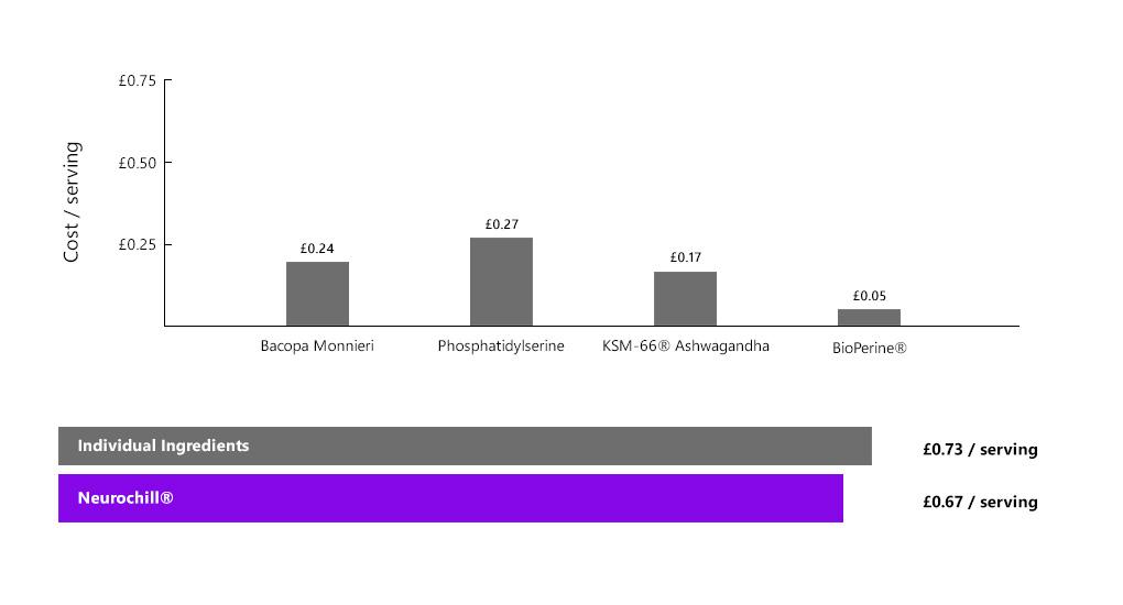 neurochill-cost-comparison.jpg